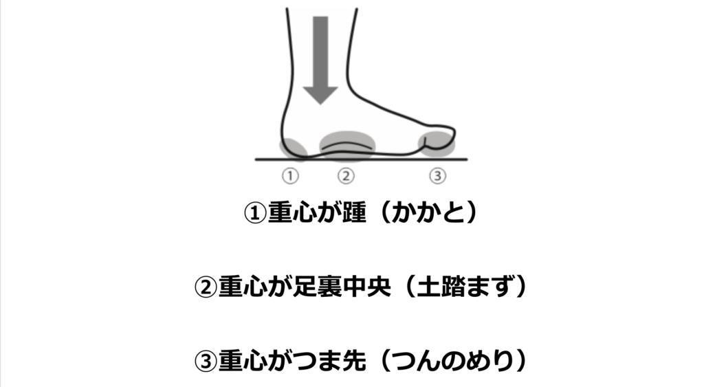 正しい姿勢、正しい立ち方の足裏の重心位置